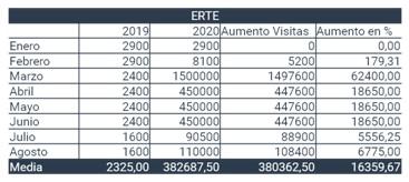 Busquedas Keyword ERTE 2019 vs 2020