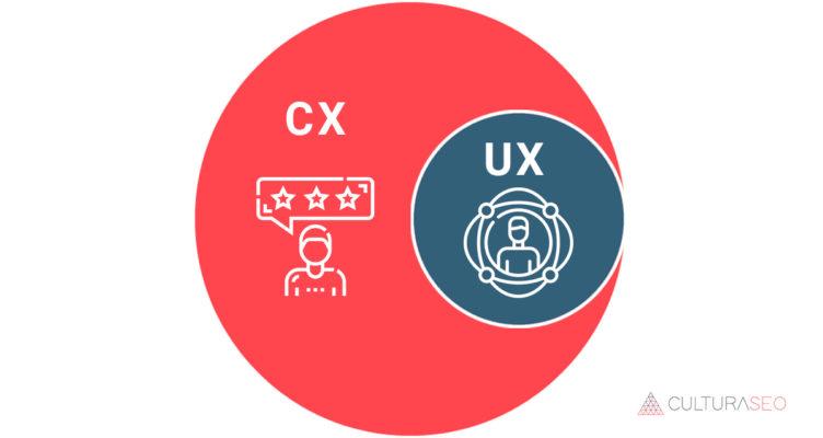 Diferencias entre CX y UX