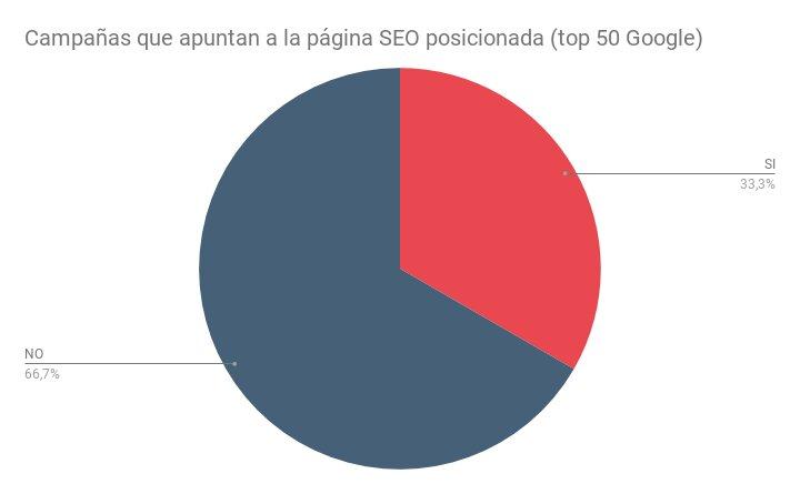 Campañas que apuntan a la página SEO posicionada (top 50 Google)