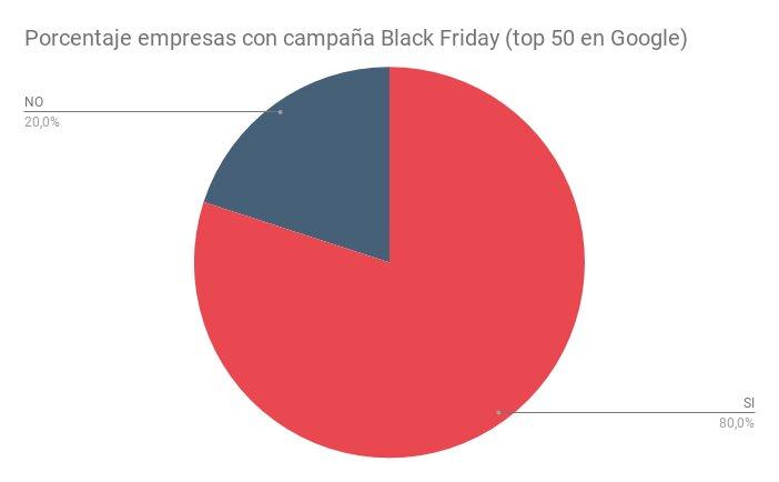 Porcentaje de empresas con campaña de Black Friday